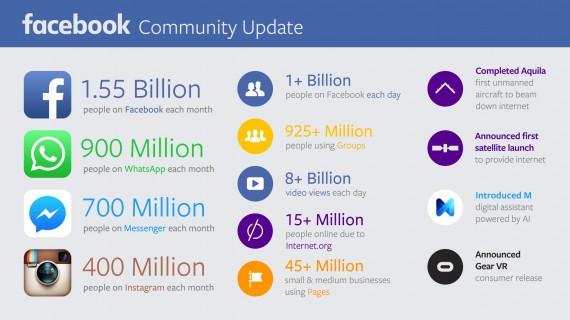 Facebook 公佈第三季數據
